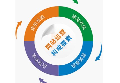 易企网全网推广全网营销一站式平台
